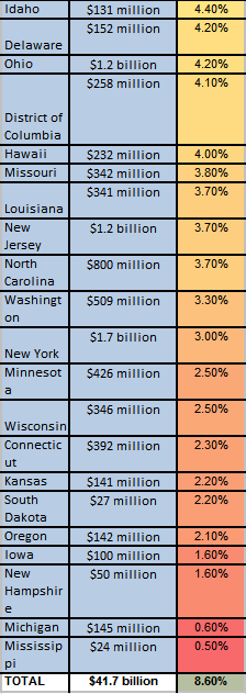 state budget deficits