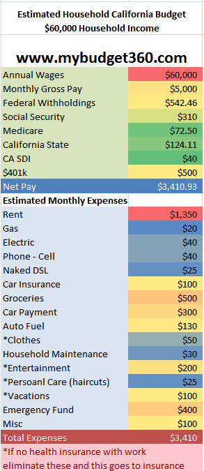 personal budget items
