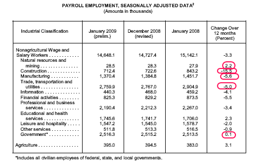 ca employment by sector