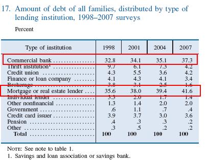debt-by-lending-institution