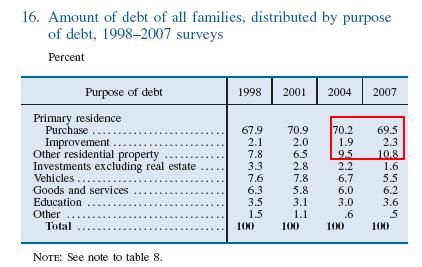 debt-purpose