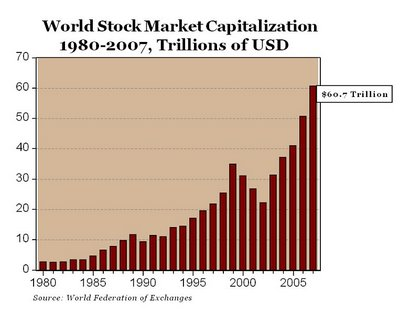 World Stock Market Cap