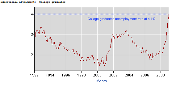 unemployment rate college graduates