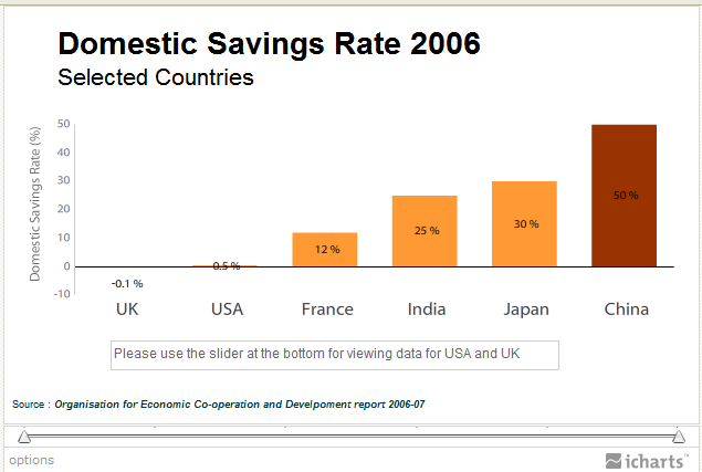 domestic savings