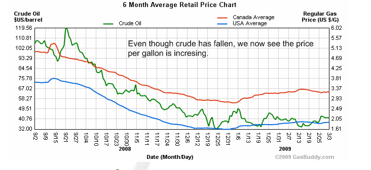essays on gas prices going up What's the real reason why gas prices are rising so high it's probably not what you think in fact, they don't even care if the market is going up or down they just care that it's moving they can make money in either if that is not addressed, gas prices could go even higher.