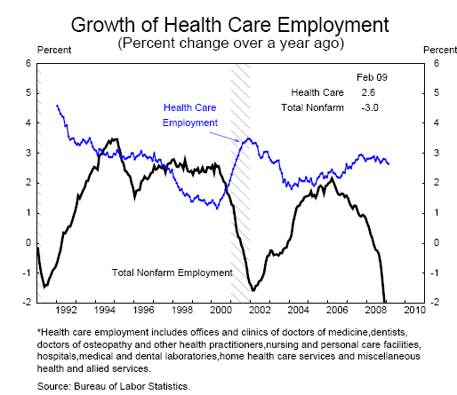 us health care system has seen growth over the last decade Over the last three decades, the us has seen increased spending by both the public and private sectors comparable countries increased private sector spending from 14% to 27% of gdp from 1970 to 2016, while the us increased private sector spending from 39% to 88% during the same period.