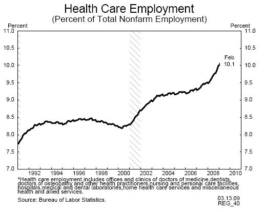 healthcare total employment