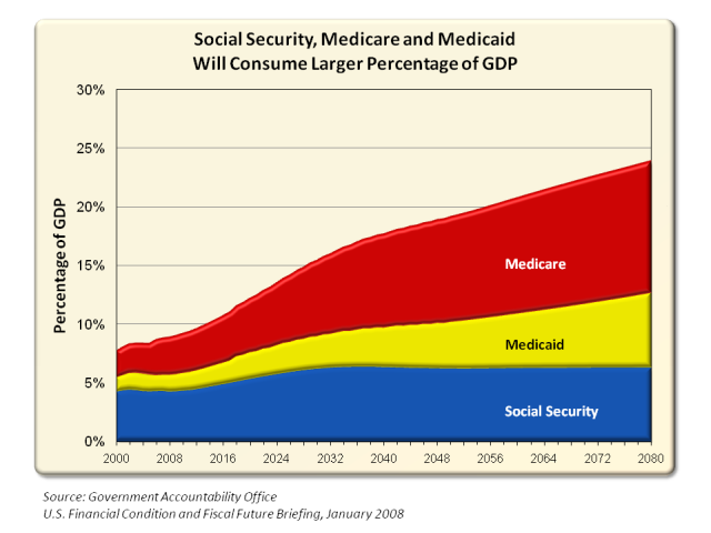 the history and issues involving medicare and medicaid programs History of ssa during the and outside the government to deal with many difficult issues--issues of systems were developed for the medicare program.
