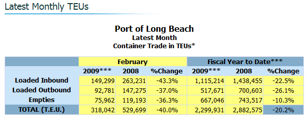 port-of-long-beach-data