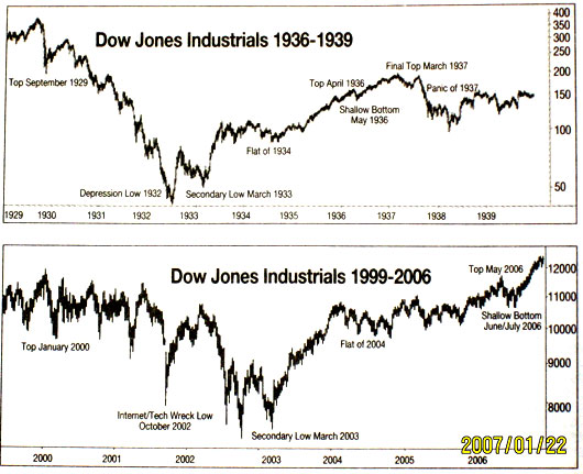 dow great depression