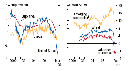 employment-retail-sales
