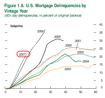 us-mortgage-delinquencies-subprime