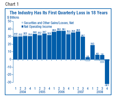 fdic quarterly loss