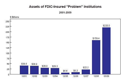 fdic troubled banks