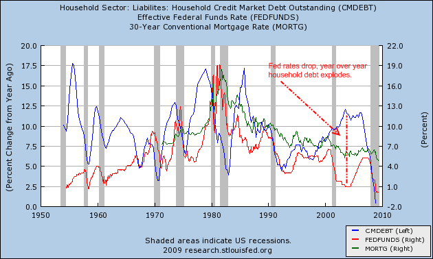 fed funds interest rates