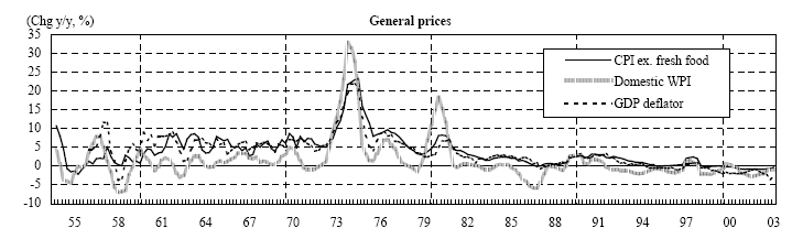 general-prices