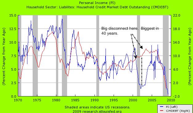 income vs debt