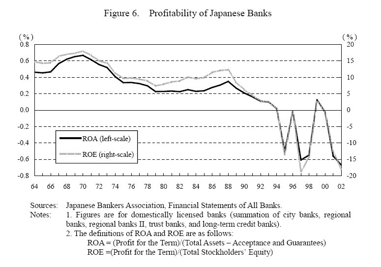 profitability-of-banks