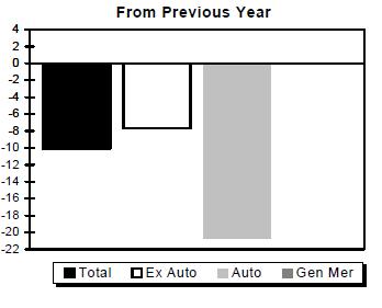 retail-one-year