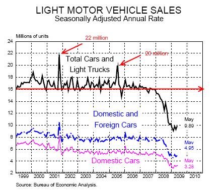 auto-sales