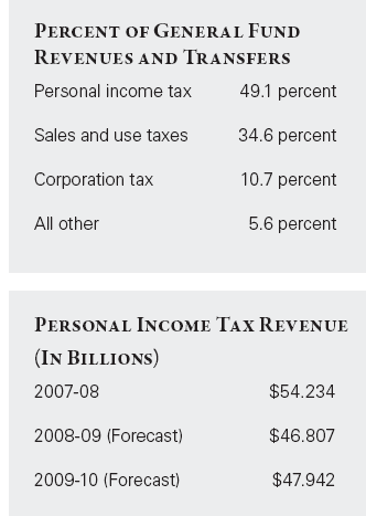 california taxes breakdown