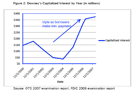 downey capitalized interest