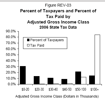 high-income-california-tax-rates