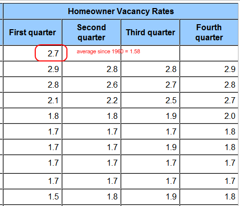 homeowner-vacany-rate