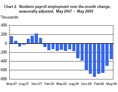 monthly-job-losses