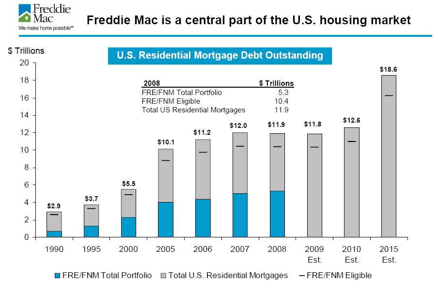 freddie mac us mortgage debt