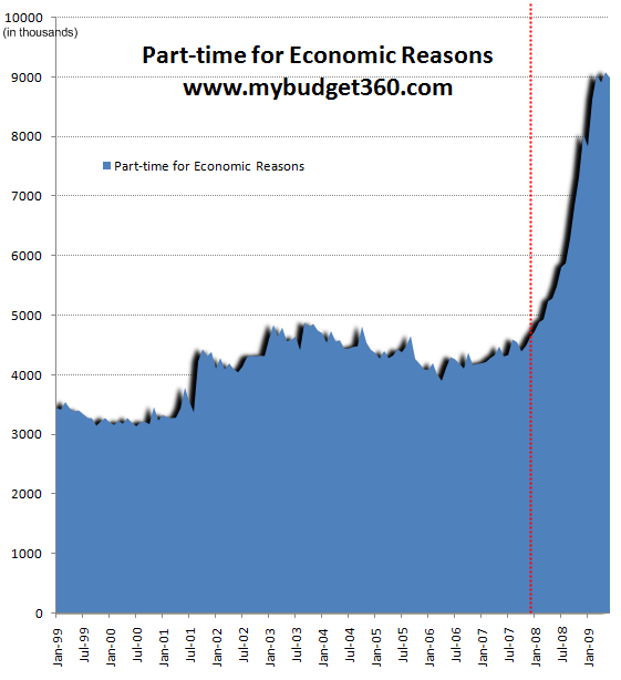part-time-for-economic-reasons