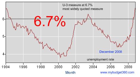 u-3 bls employment