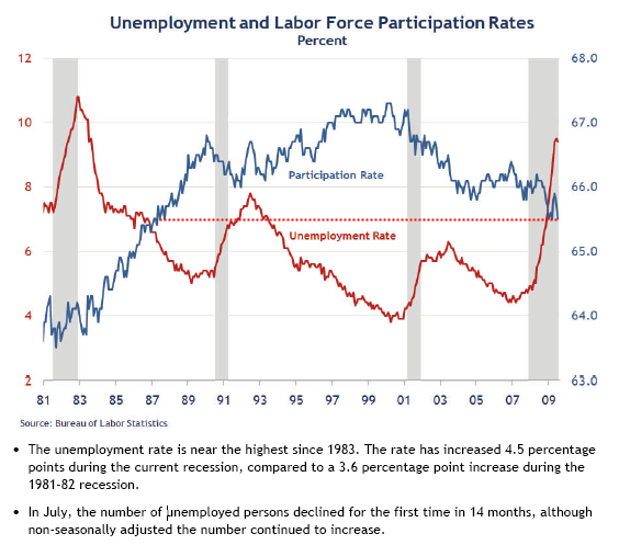 chart-3-unemployment-rate-and-participation-rate