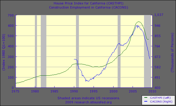 construction-employment-and-hpi-california
