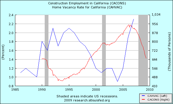 construction-employment-vacancy-rate