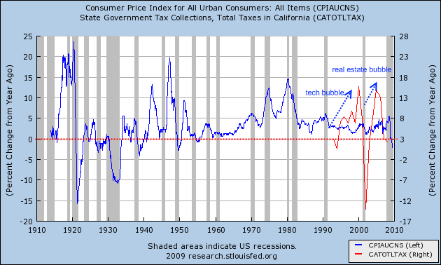 cpi-and-ca-tax-receipts