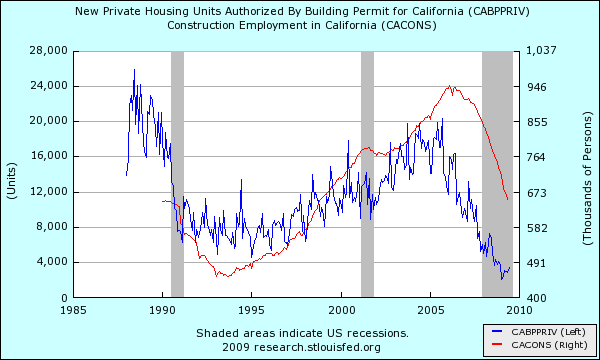 new-private-housing-permits-california-and-construction