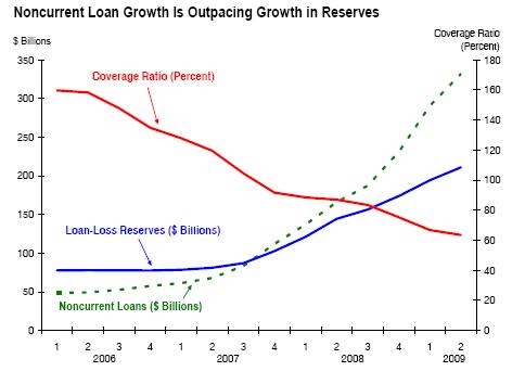 noncurrent-loans