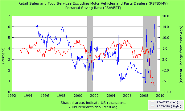 personal savings and retail sales