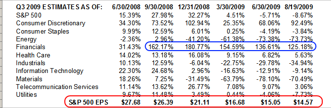 q3 2009 earnings estimates