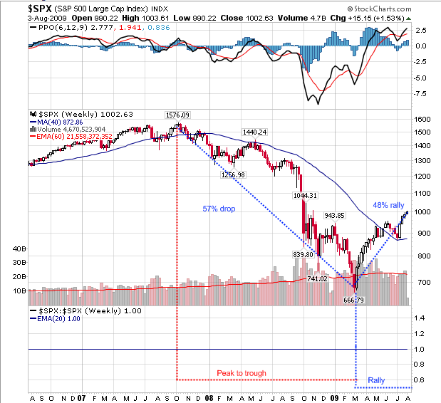1929 Stock Market Crash Chart 2014