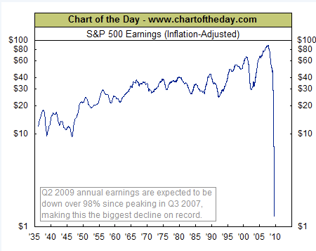 snp 500 earnings