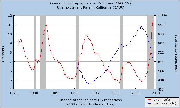 unemployment construction employment
