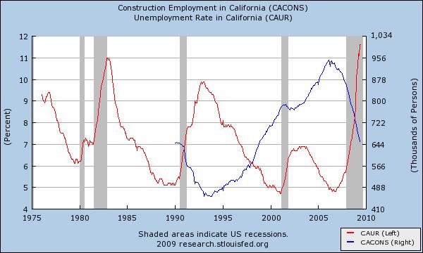 unemployment construction employment