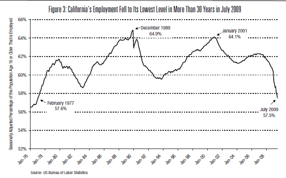 ca-employment-30-years