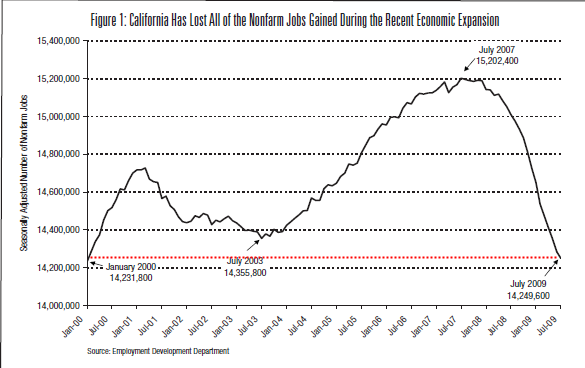 ca-employment-lost-decade