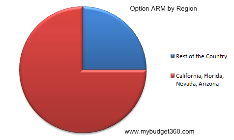 option-arm-by-region