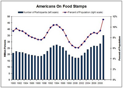35 Million Americans on Food Stamps: 12 Percent of U.S. Population on Food Stamps Highest Since Records Kept in 1969 snap