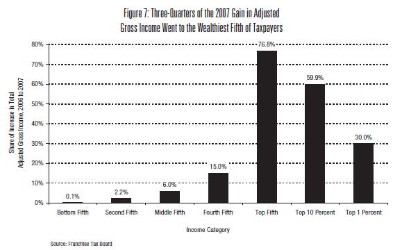 tax-gains