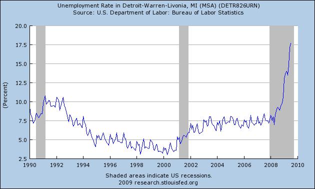 unemployment-detroit